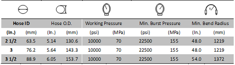 Choke & Kill Hose 10000PSI specification