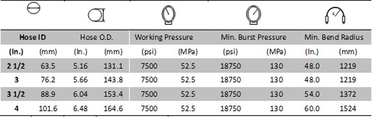 Rotary Vibrator Hose (Kelly Hose) 7500PSI Grade E specifications