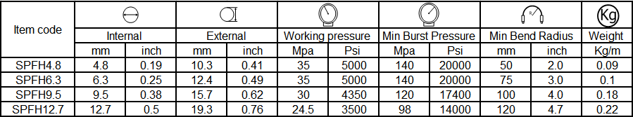 specification of paint spray hose 1