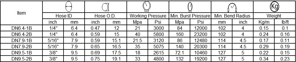pressure washer hose specifications